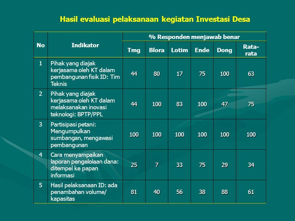 Hasil evaluasi pelaksanaan kegiatan Investasi Desa NoIndikator % Responden menjawab benar TmgBloraLotimEndeDong Rata- rata 1Pihak yang diajak kerjasam