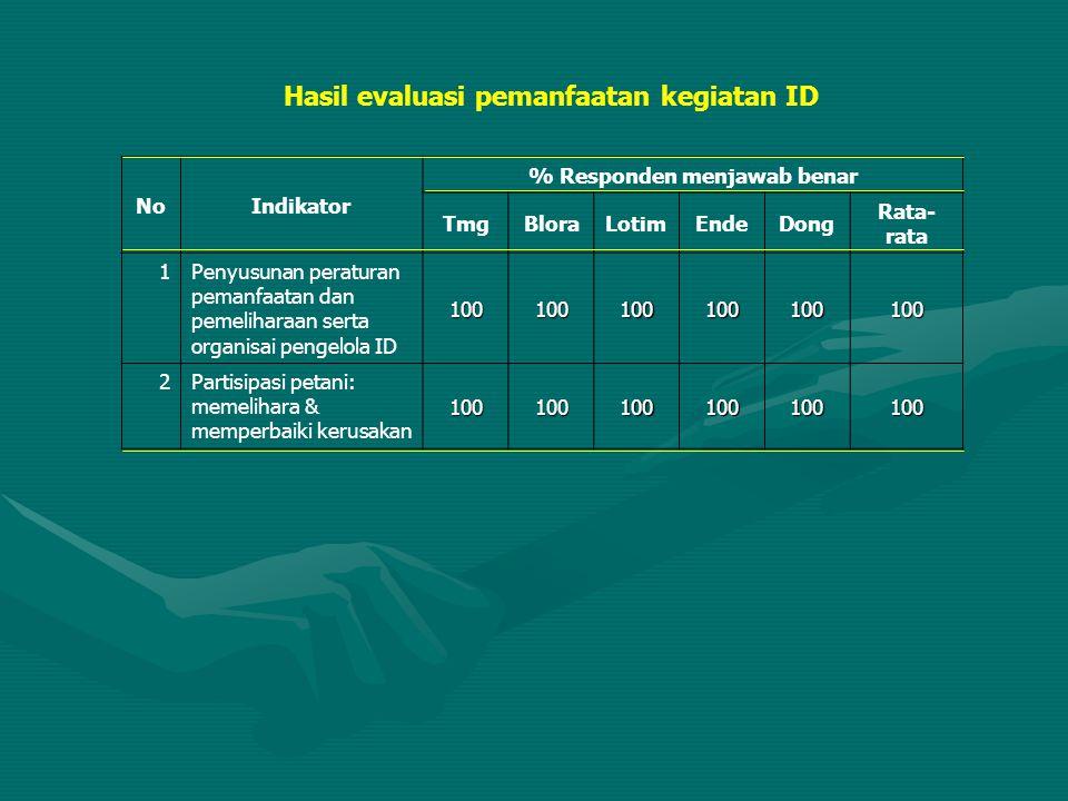 Hasil evaluasi pemanfaatan kegiatan ID NoIndikator % Responden menjawab benar TmgBloraLotimEndeDong Rata- rata 1Penyusunan peraturan pemanfaatan dan p