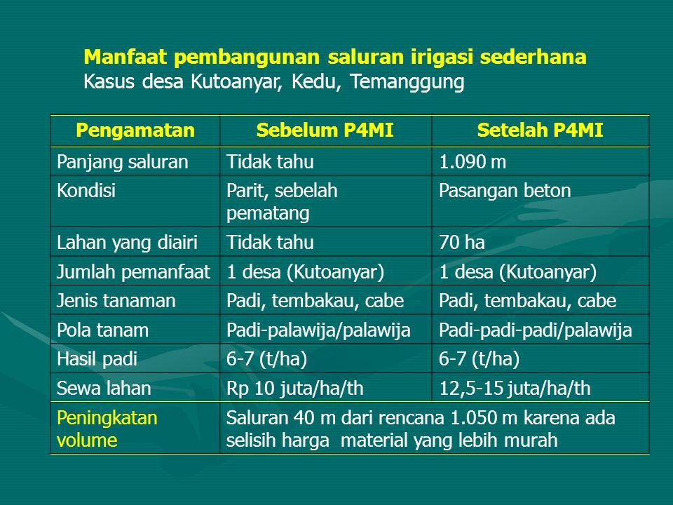 Manfaat pembangunan saluran irigasi sederhana Kasus desa Kutoanyar, Kedu, Temanggung PengamatanSebelum P4MISetelah P4MI Panjang saluranTidak tahu1.090