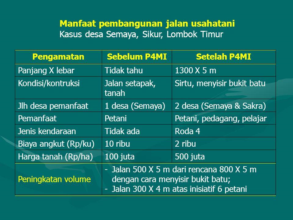 Manfaat pembangunan jalan usahatani Kasus desa Semaya, Sikur, Lombok Timur PengamatanSebelum P4MISetelah P4MI Panjang X lebarTidak tahu1300 X 5 m Kond