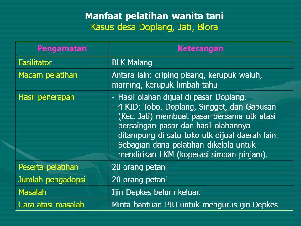 Manfaat pelatihan wanita tani Kasus desa Doplang, Jati, Blora PengamatanKeterangan FasilitatorBLK Malang Macam pelatihanAntara lain: criping pisang, k