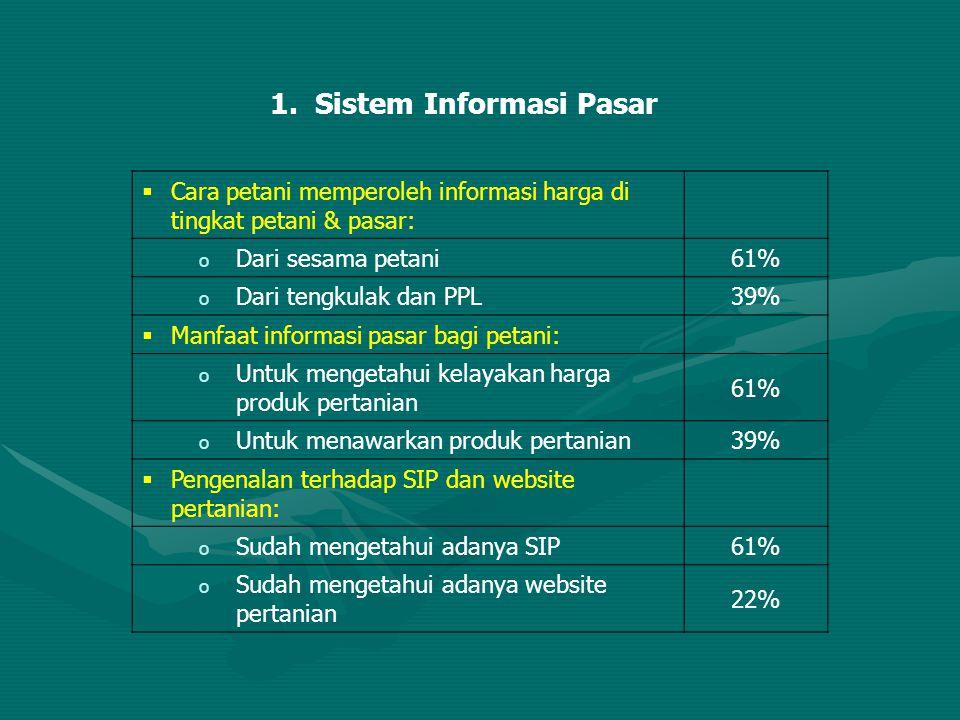 1. Sistem Informasi Pasar  Cara petani memperoleh informasi harga di tingkat petani & pasar: o Dari sesama petani61% o Dari tengkulak dan PPL39%  Ma
