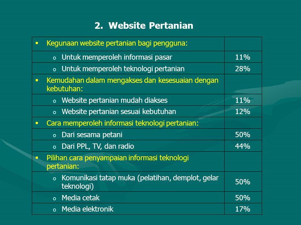 2. Website Pertanian  Kegunaan website pertanian bagi pengguna: o Untuk memperoleh informasi pasar 11% o Untuk memperoleh teknologi pertanian 28%  K