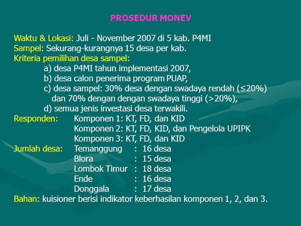 PROSEDUR MONEV Waktu & Lokasi: Juli - November 2007 di 5 kab. P4MI Sampel: Sekurang-kurangnya 15 desa per kab. Kriteria pemilihan desa sampel: a) desa