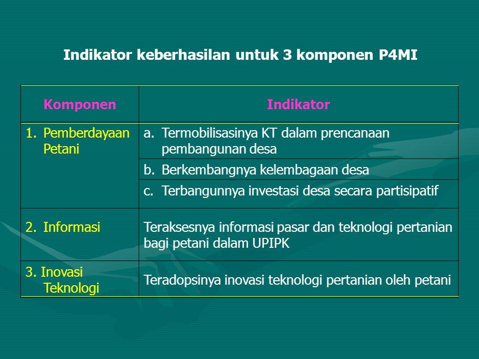 Indikator keberhasilan untuk 3 komponen P4MI Komponen Indikator 1.Pemberdayaan Petani a.Termobilisasinya KT dalam prencanaan pembangunan desa b.Berkem