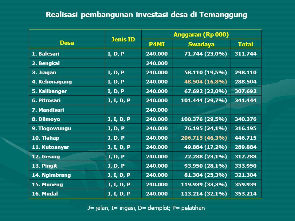 Realisasi pembangunan investasi desa di Temanggung Desa Jenis ID Anggaran (Rp 000) P4MISwadayaTotal 1. BalesariI, D, P240.00071.744 (23,0%)311.744 2.