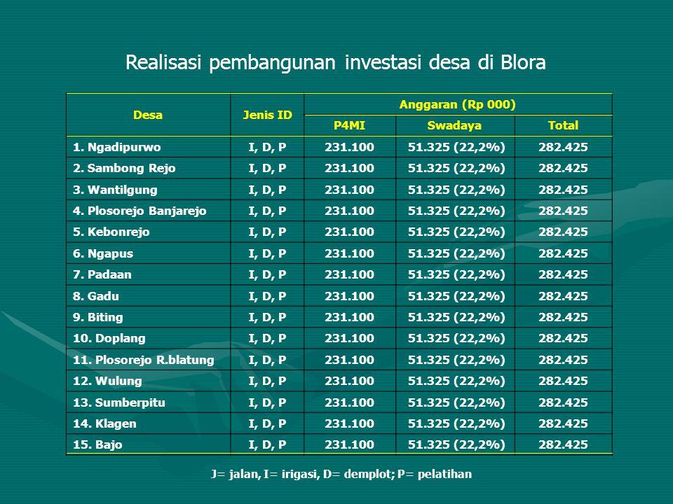 Realisasi pembangunan investasi desa di Blora DesaJenis ID Anggaran (Rp 000) P4MISwadayaTotal 1. NgadipurwoI, D, P231.100 51.325 (22,2%)282.425 2. Sam