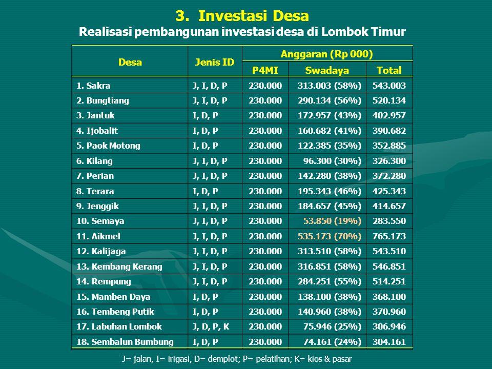 3. Investasi Desa Realisasi pembangunan investasi desa di Lombok Timur DesaJenis ID Anggaran (Rp 000) P4MISwadayaTotal 1. SakraJ, I, D, P230.000313.00