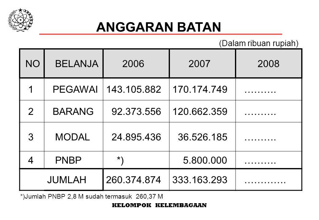 KELOMPOK KELEMBAGAAN NO BELANJA 2006 2007 2008 1 PEGAWAI143.105.882170.174.749 ……….