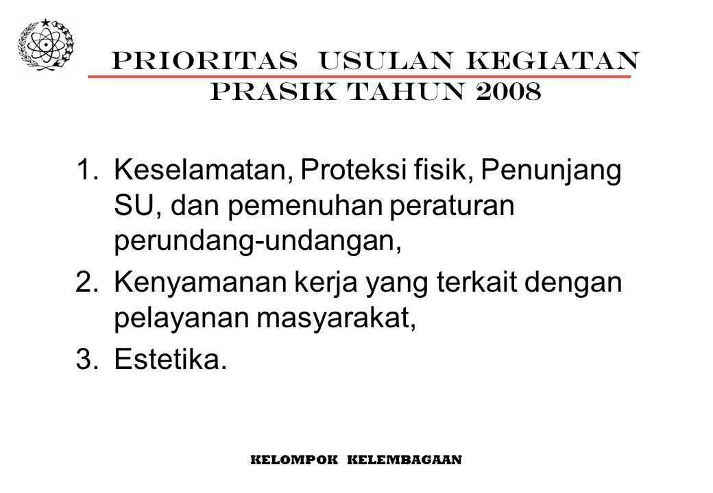KELOMPOK KELEMBAGAAN PRIORITAS USULAN KEGIATAN PRASIK tahun 2008 1.Keselamatan, Proteksi fisik, Penunjang SU, dan pemenuhan peraturan perundang-undangan, 2.Kenyamanan kerja yang terkait dengan pelayanan masyarakat, 3.Estetika.
