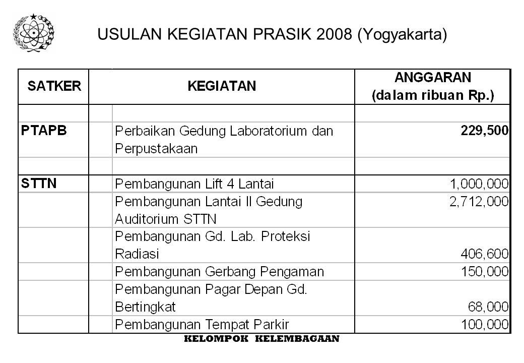 USULAN KEGIATAN PRASIK 2008 (Yogyakarta)