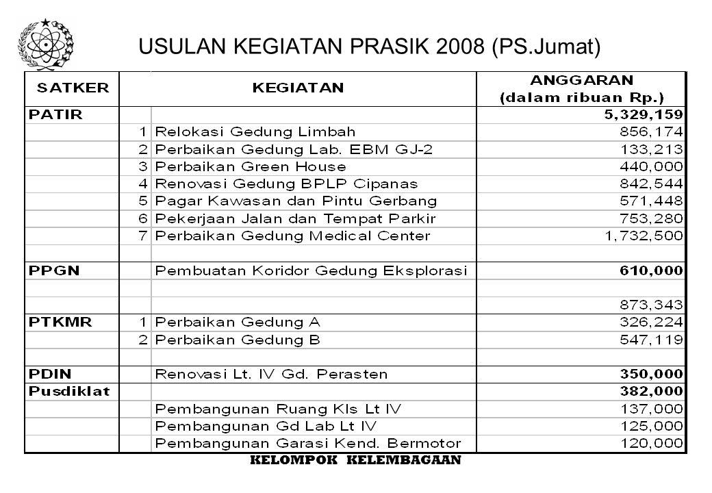 USULAN KEGIATAN PRASIK 2008 (PS.Jumat)