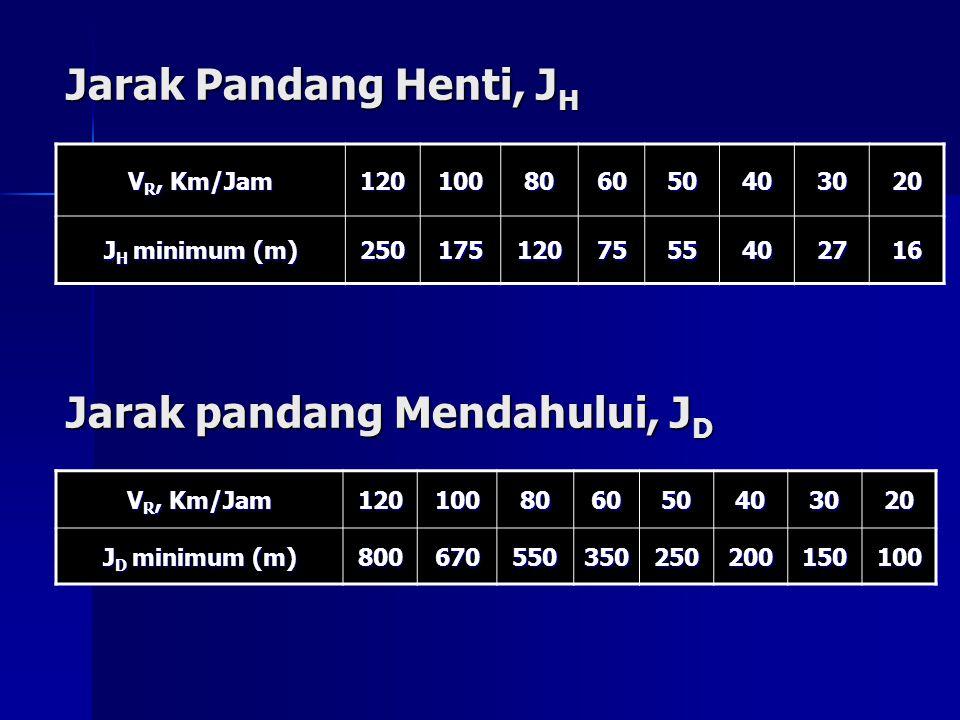 Jarak Pandang Henti, J H V R, Km/Jam 120100806050403020 J H minimum (m) 2501751207555402716 Jarak pandang Mendahului, J D V R, Km/Jam 120100806050403020 J D minimum (m) 800670550350250200150100