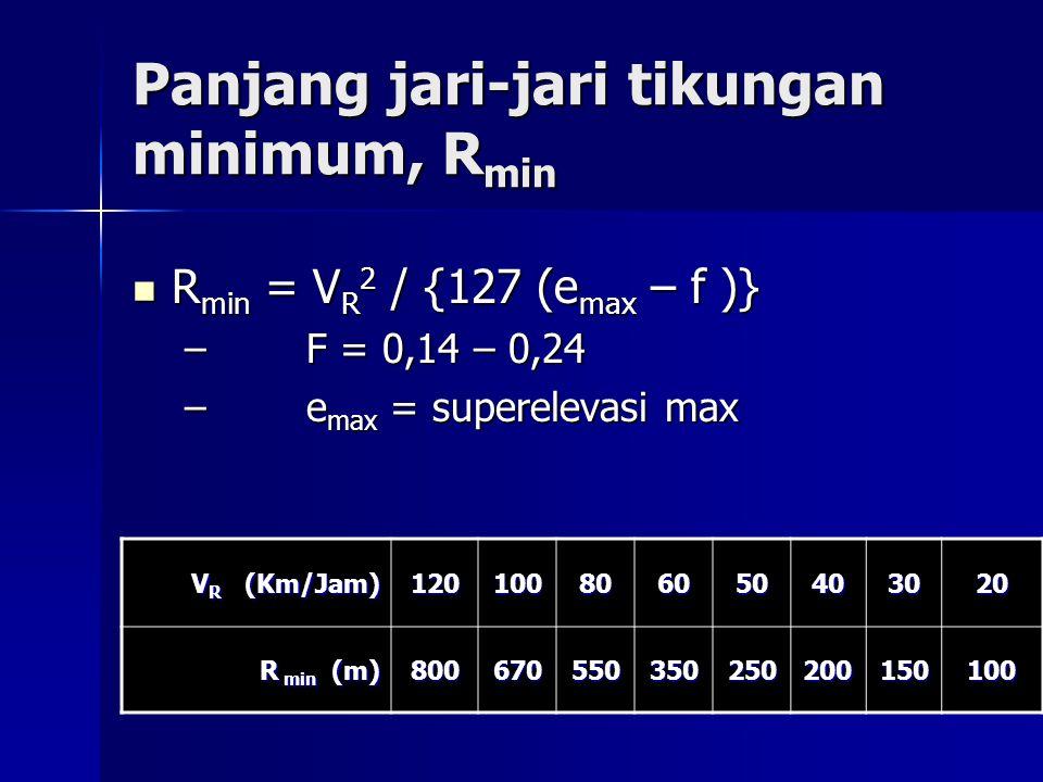 Panjang jari-jari tikungan minimum, R min R min = V R 2 / {127 (e max – f )} R min = V R 2 / {127 (e max – f )} – F = 0,14 – 0,24 – e max = superelevasi max V R (Km/Jam) 120100806050403020 R min (m) 800670550350250200150100