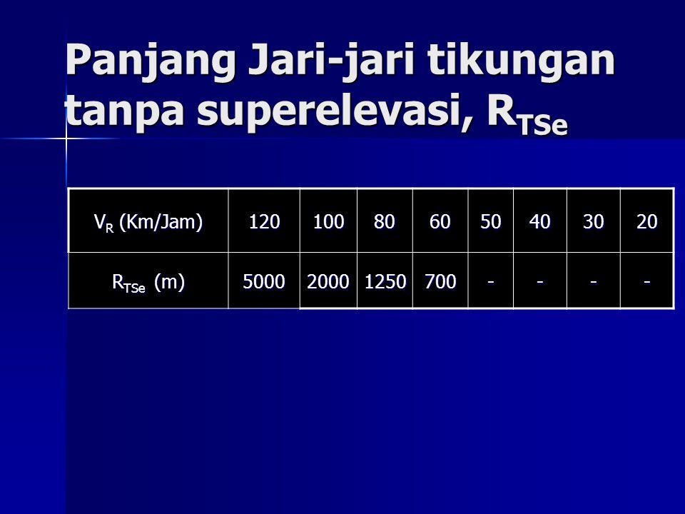 Panjang Jari-jari tikungan tanpa superelevasi, R TSe V R (Km/Jam) 120100806050403020 R TSe (m) 500020001250700----