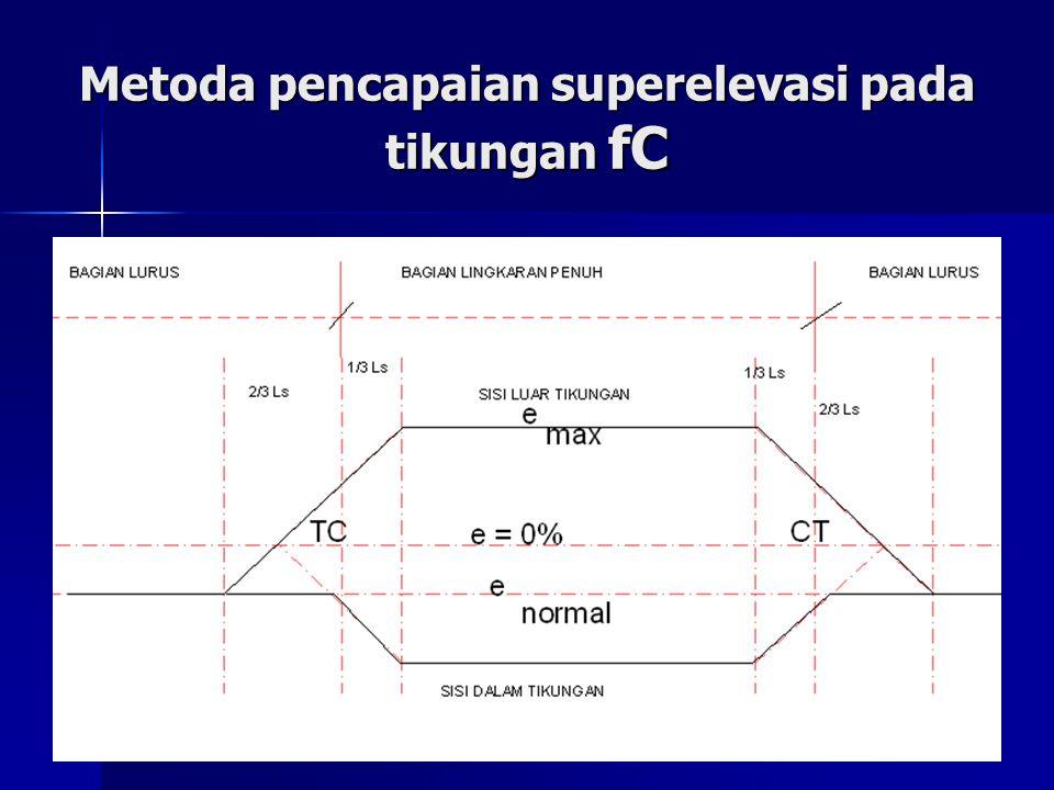 Metoda pencapaian superelevasi pada tikungan fC