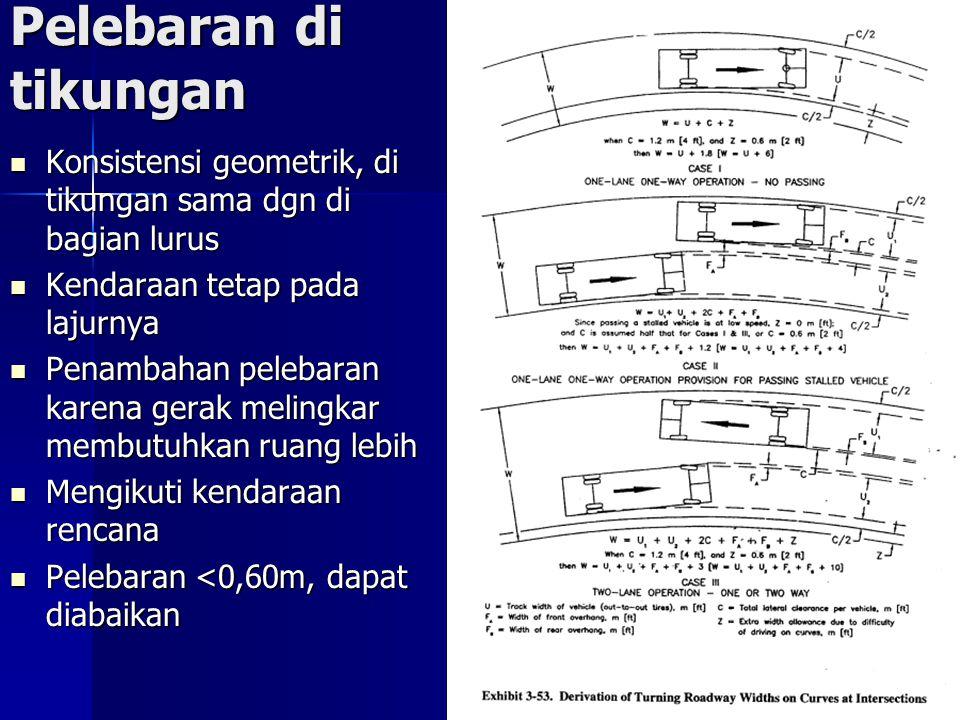 Pelebaran di tikungan Konsistensi geometrik, di tikungan sama dgn di bagian lurus Konsistensi geometrik, di tikungan sama dgn di bagian lurus Kendaraan tetap pada lajurnya Kendaraan tetap pada lajurnya Penambahan pelebaran karena gerak melingkar membutuhkan ruang lebih Penambahan pelebaran karena gerak melingkar membutuhkan ruang lebih Mengikuti kendaraan rencana Mengikuti kendaraan rencana Pelebaran <0,60m, dapat diabaikan Pelebaran <0,60m, dapat diabaikan