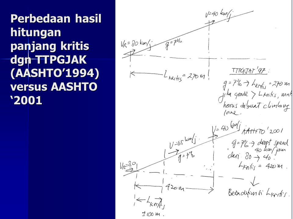 Perbedaan hasil hitungan panjang kritis dgn TTPGJAK (AASHTO'1994) versus AASHTO '2001