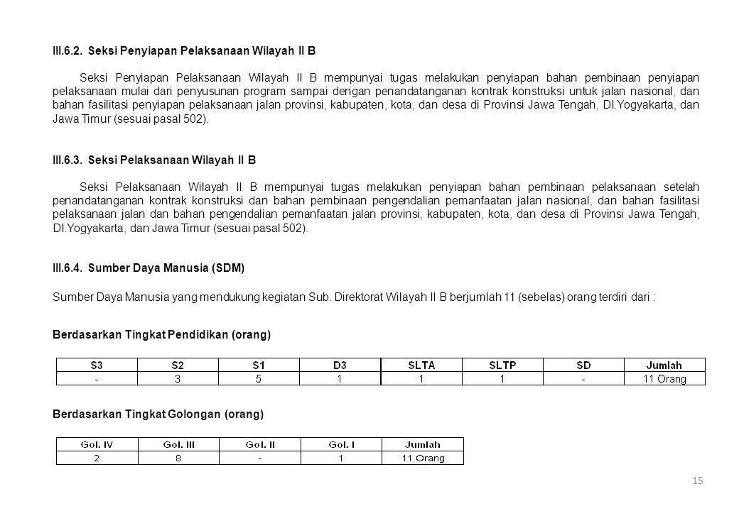 III.6.4. Sumber Daya Manusia (SDM) Berdasarkan Tingkat Pendidikan (orang) Berdasarkan Tingkat Golongan (orang) III.6.2. Seksi Penyiapan Pelaksanaan Wi