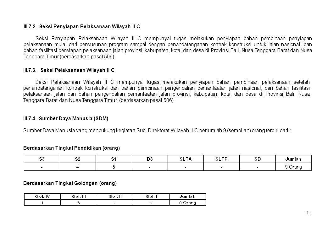 III.7.4. Sumber Daya Manusia (SDM) Berdasarkan Tingkat Pendidikan (orang) Berdasarkan Tingkat Golongan (orang) III.7.2. Seksi Penyiapan Pelaksanaan Wi