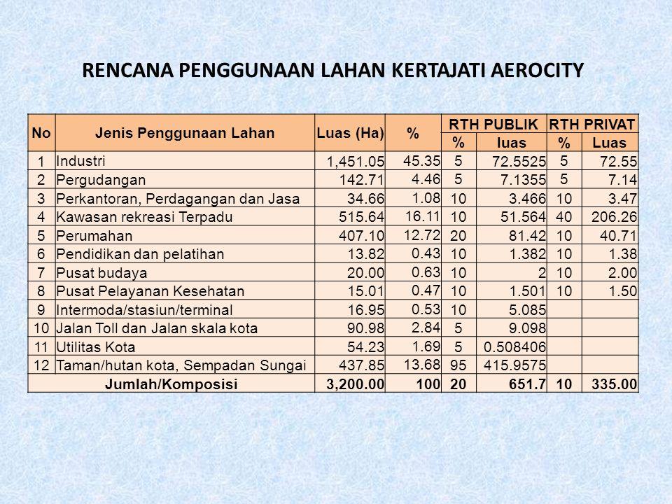 RENCANA PENGGUNAAN LAHAN KERTAJATI AEROCITY NoJenis Penggunaan LahanLuas (Ha)% RTH PUBLIKRTH PRIVAT % luas%Luas 1 Industri 1,451.05 45.355 72.5525 5 7