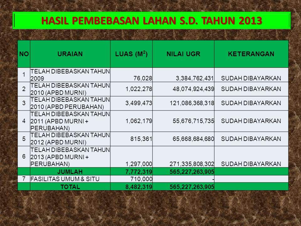 HASIL PEMBEBASAN LAHAN S.D. TAHUN 2013 NOURAIANLUAS (M 2 )NILAI UGRKETERANGAN 1 TELAH DIBEBASKAN TAHUN 200976,0283,384,762,431SUDAH DIBAYARKAN 2 TELAH