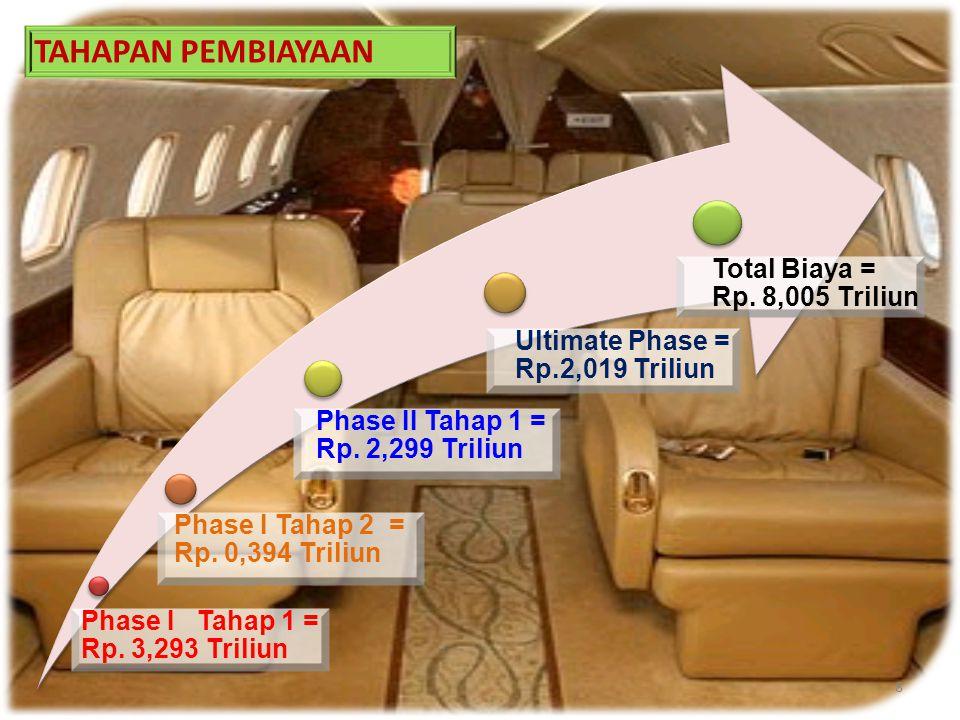 Phase I Tahap 1 = Rp. 3,293 Triliun Phase I Tahap 2 = Rp. 0,394 Triliun Phase II Tahap 1 = Rp. 2,299 Triliun Ultimate Phase = Rp.2,019 Triliun Total B