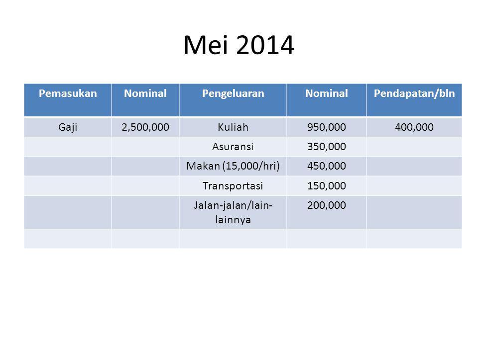 Mei 2014 PemasukanNominalPengeluaranNominalPendapatan/bln Gaji2,500,000Kuliah950,000400,000 Asuransi350,000 Makan (15,000/hri)450,000 Transportasi150,000 Jalan-jalan/lain- lainnya 200,000