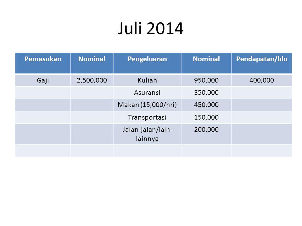 Juli 2014 PemasukanNominalPengeluaranNominalPendapatan/bln Gaji2,500,000Kuliah950,000400,000 Asuransi350,000 Makan (15,000/hri)450,000 Transportasi150,000 Jalan-jalan/lain- lainnya 200,000