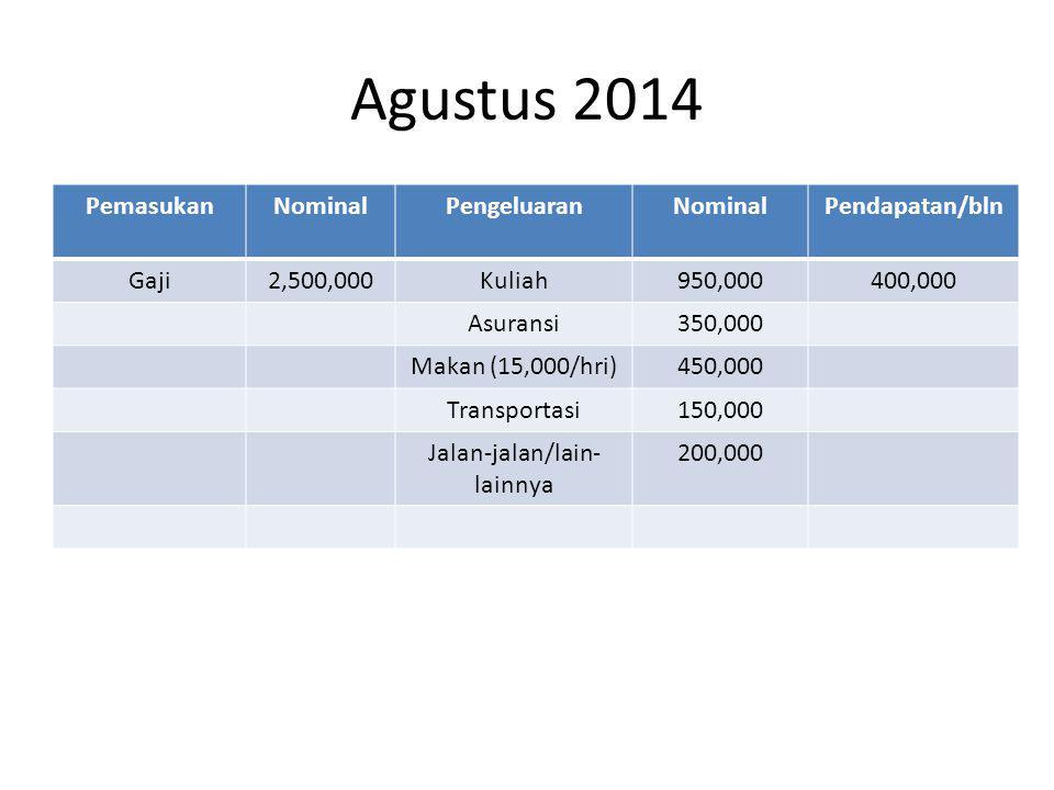 Agustus 2014 PemasukanNominalPengeluaranNominalPendapatan/bln Gaji2,500,000Kuliah950,000400,000 Asuransi350,000 Makan (15,000/hri)450,000 Transportasi150,000 Jalan-jalan/lain- lainnya 200,000