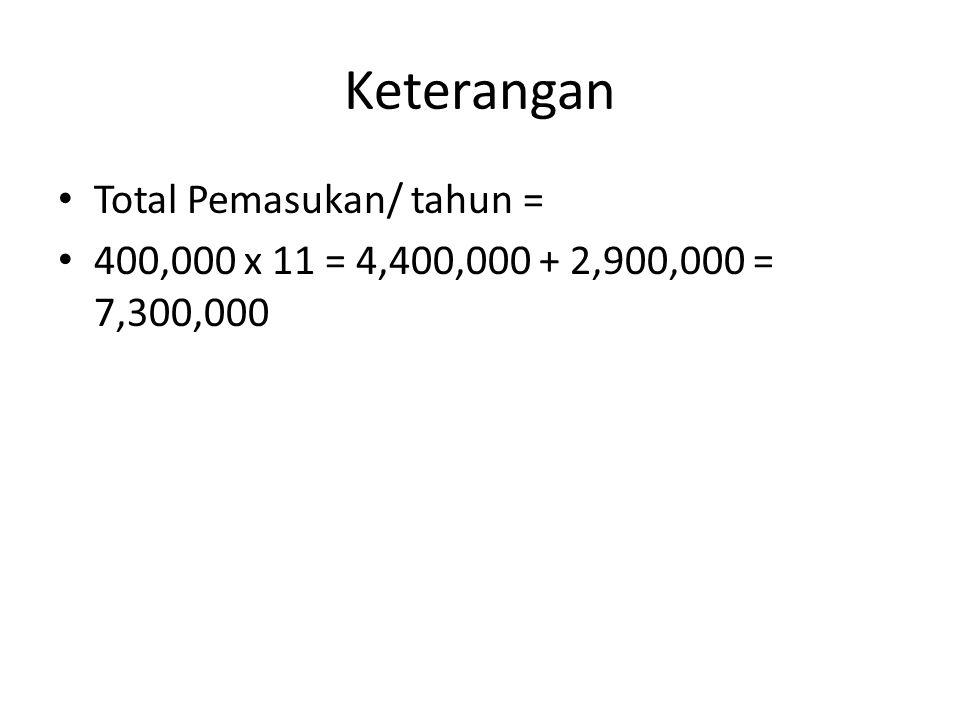 Keterangan Total Pemasukan/ tahun = 400,000 x 11 = 4,400,000 + 2,900,000 = 7,300,000