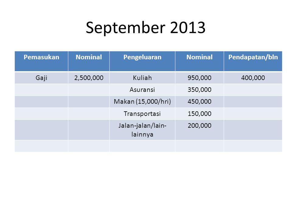 September 2013 PemasukanNominalPengeluaranNominalPendapatan/bln Gaji2,500,000Kuliah950,000400,000 Asuransi350,000 Makan (15,000/hri)450,000 Transportasi150,000 Jalan-jalan/lain- lainnya 200,000