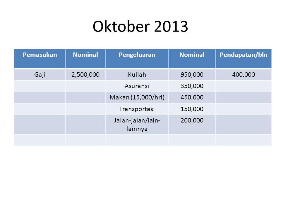 Oktober 2013 PemasukanNominalPengeluaranNominalPendapatan/bln Gaji2,500,000Kuliah950,000400,000 Asuransi350,000 Makan (15,000/hri)450,000 Transportasi150,000 Jalan-jalan/lain- lainnya 200,000