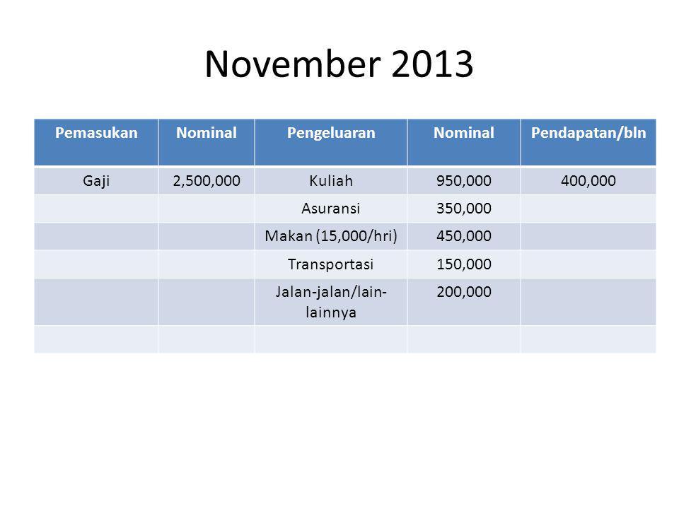 November 2013 PemasukanNominalPengeluaranNominalPendapatan/bln Gaji2,500,000Kuliah950,000400,000 Asuransi350,000 Makan (15,000/hri)450,000 Transportasi150,000 Jalan-jalan/lain- lainnya 200,000