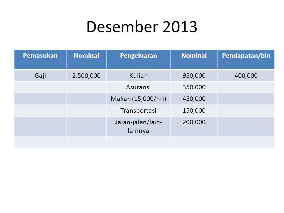Desember 2013 PemasukanNominalPengeluaranNominalPendapatan/bln Gaji2,500,000Kuliah950,000400,000 Asuransi350,000 Makan (15,000/hri)450,000 Transportasi150,000 Jalan-jalan/lain- lainnya 200,000