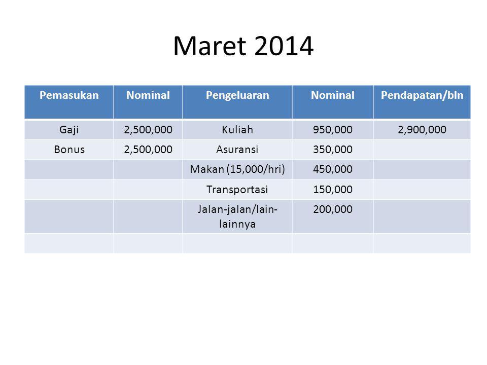 Maret 2014 PemasukanNominalPengeluaranNominalPendapatan/bln Gaji2,500,000Kuliah950,0002,900,000 Bonus2,500,000Asuransi350,000 Makan (15,000/hri)450,000 Transportasi150,000 Jalan-jalan/lain- lainnya 200,000