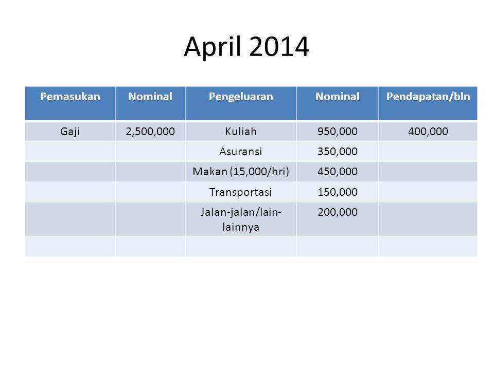 April 2014 PemasukanNominalPengeluaranNominalPendapatan/bln Gaji2,500,000Kuliah950,000400,000 Asuransi350,000 Makan (15,000/hri)450,000 Transportasi150,000 Jalan-jalan/lain- lainnya 200,000