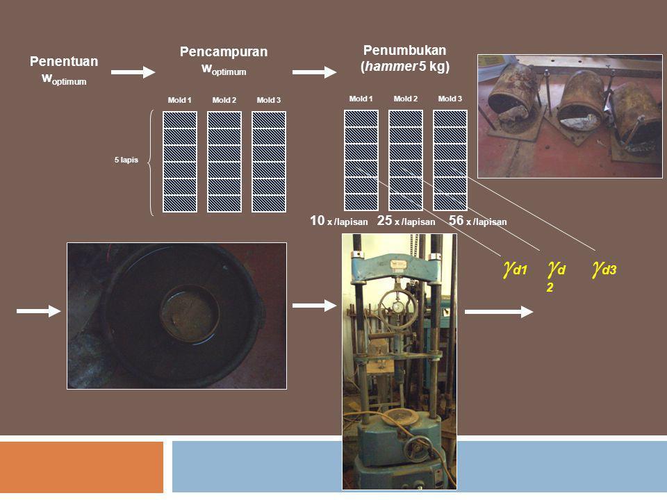 Penentuan w optimum Mold 1Mold 2Mold 3 Pencampuran w optimum Mold 1Mold 2Mold 3 Penumbukan (hammer 5 kg) 10 x /lapisan 25 x /lapisan 56 x /lapisan 5 l