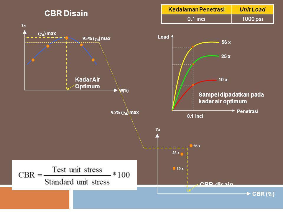 CBR Disain Load Penetrasi 56 x 25 x 10 x 0.1 inci CBR (%) 10 x 25 x 56 x CBR disain Sampel dipadatkan pada kadar air optimum dd W(%) Kadar Air Optim