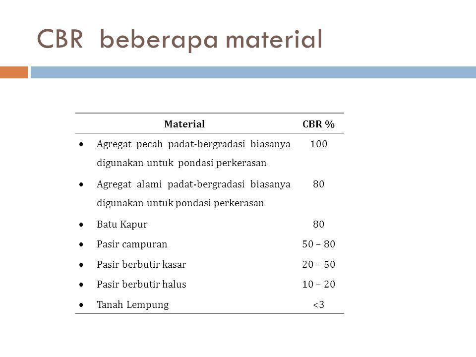 CBR beberapa material MaterialCBR %  Agregat pecah padat-bergradasi biasanya digunakan untuk pondasi perkerasan 100  Agregat alami padat-bergradasi