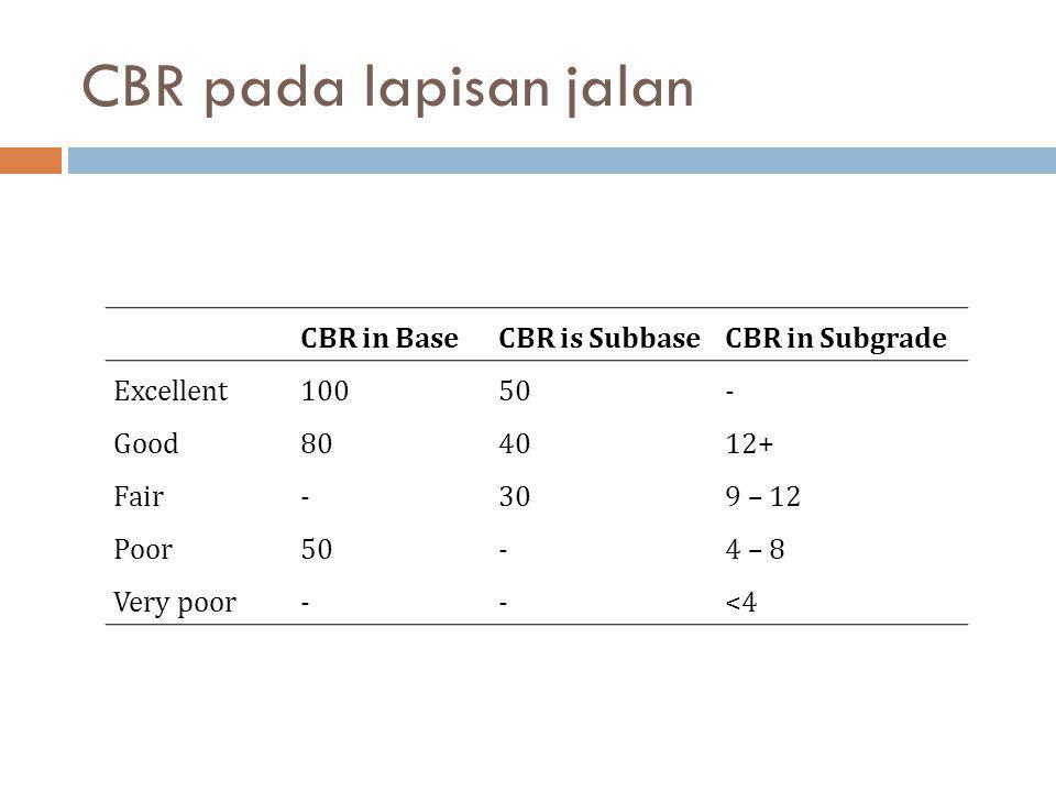 CBR pada lapisan jalan CBR in BaseCBR is SubbaseCBR in Subgrade Excellent10050- Good804012+ Fair-309 – 12 Poor50-4 – 8 Very poor--<4