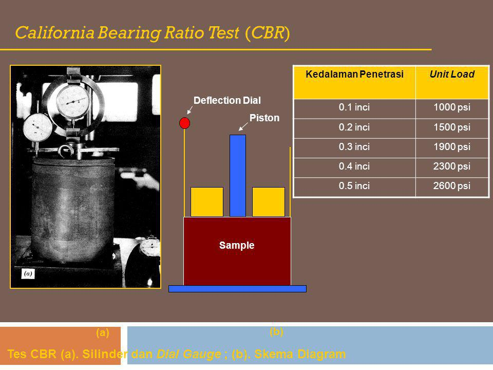 California Bearing Ratio Test (CBR) Tes CBR (a). Silinder dan Dial Gauge ; (b). Skema Diagram (a) (b) Deflection Dial Piston Sample Kedalaman Penetras