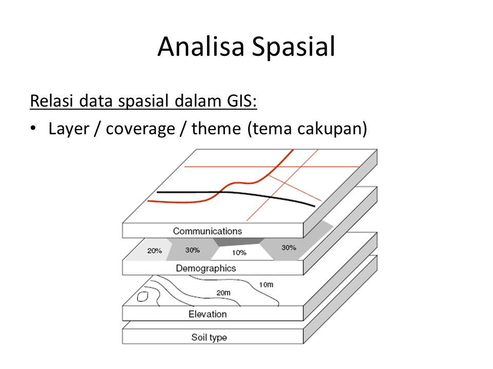 Analisa Spasial Relasi data spasial dalam GIS: Layer / coverage / theme (tema cakupan)