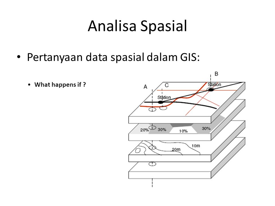 Analisa Spasial Pertanyaan data spasial dalam GIS: What happens if ?