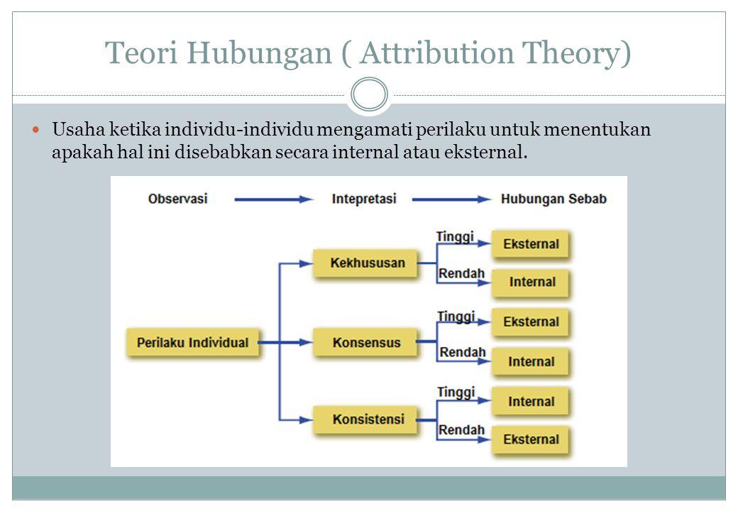 Teori Hubungan ( Attribution Theory) Kesalahan Hubungan Fundamental (Fundamental Attribution Error) Kecenderungan untuk merendahkan faktor-faktor pengaruh ekseternal, dan meninggikan faktor-faktor pengaruh internal.