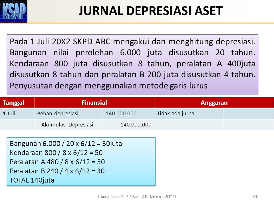 JURNAL DEPRESIASI ASET Pada 1 Juli 20X2 SKPD ABC mengakui dan menghitung depresiasi. Bangunan nilai perolehan 6.000 juta disusutkan 20 tahun. Kendaraa