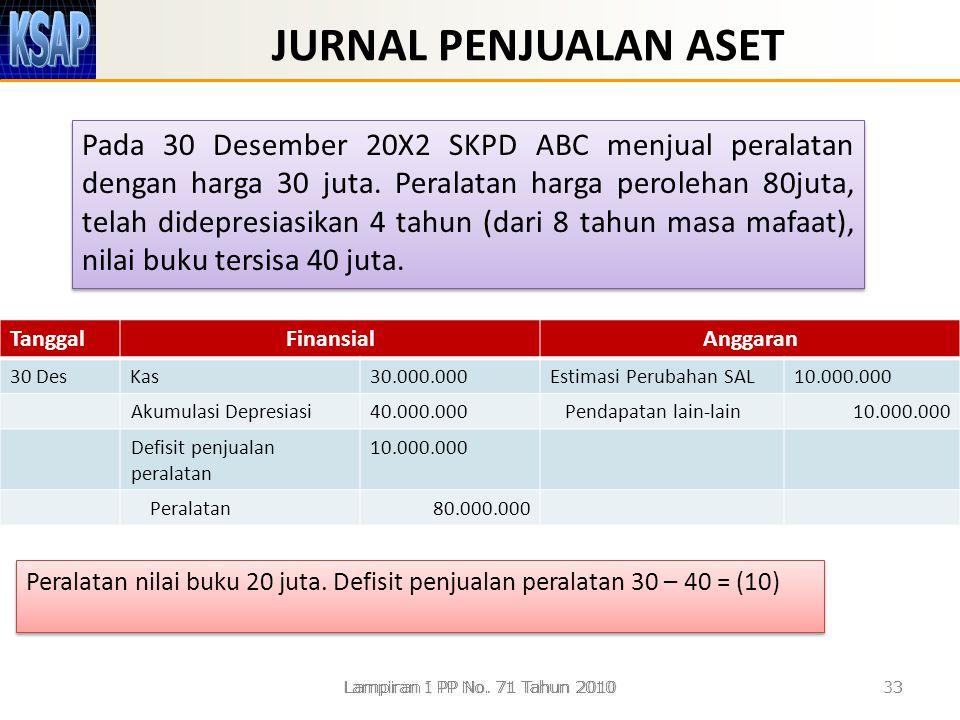 JURNAL PENJUALAN ASET Pada 30 Desember 20X2 SKPD ABC menjual peralatan dengan harga 30 juta. Peralatan harga perolehan 80juta, telah didepresiasikan 4