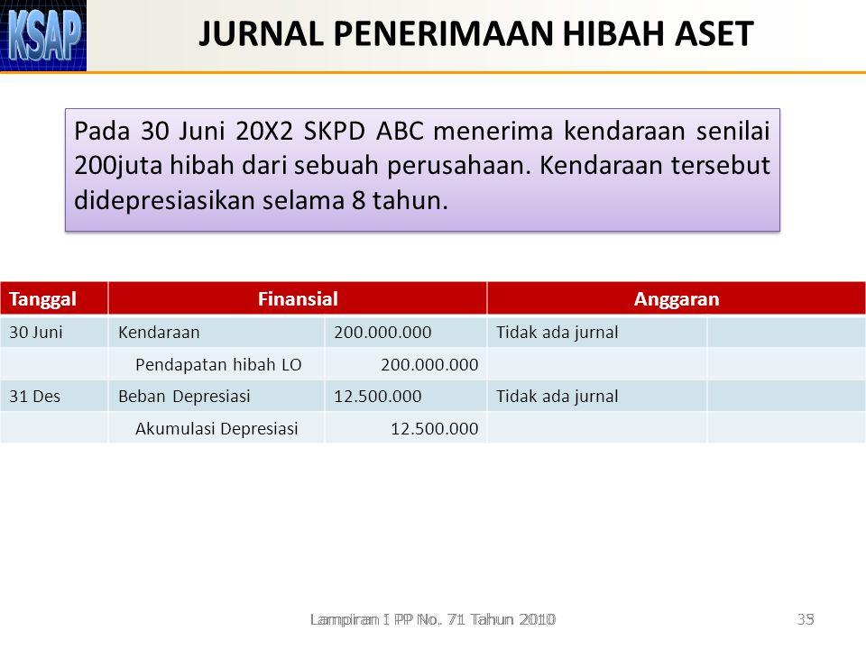 JURNAL PENERIMAAN HIBAH ASET Pada 30 Juni 20X2 SKPD ABC menerima kendaraan senilai 200juta hibah dari sebuah perusahaan. Kendaraan tersebut didepresia