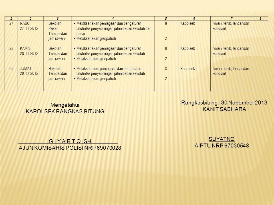 12345678 27 28 29 RABU 27-11-2012 KAMIS 28-11-2012 JUMAT 29-11-2012 -Sekolah -Pasar -Tempat dan jam rawan -Sekolah.