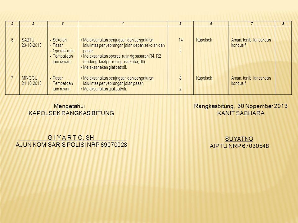 12345678 6767 SABTU 23-10-2013 MINGGU 24-10-2013 -Sekolah -Pasar -Operasi rutin -Tempat dan jam rawan. -Pasar -Tempat dan jam rawan Melaksanakan penja